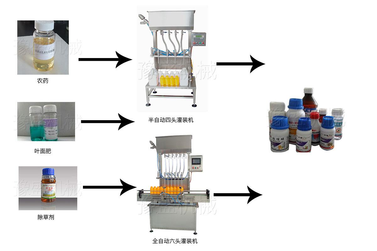 全自动防冻液灌装机效果展示图